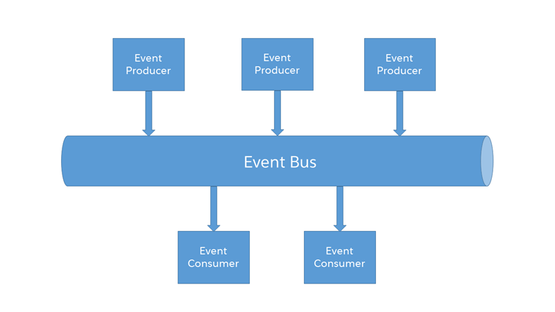 Platform Events in salesforce